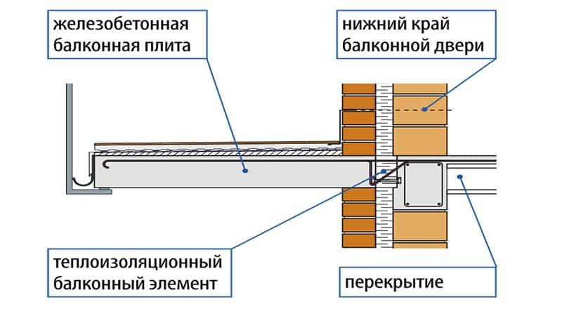 монтаж балконной плиты