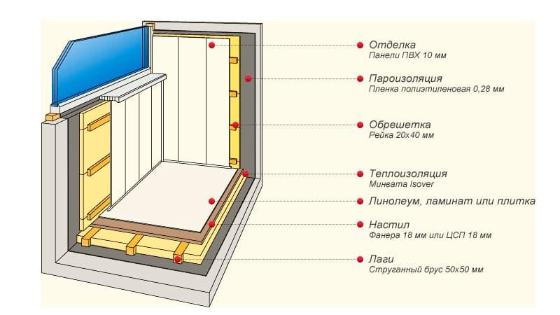 Как обшить и утеплить балкон