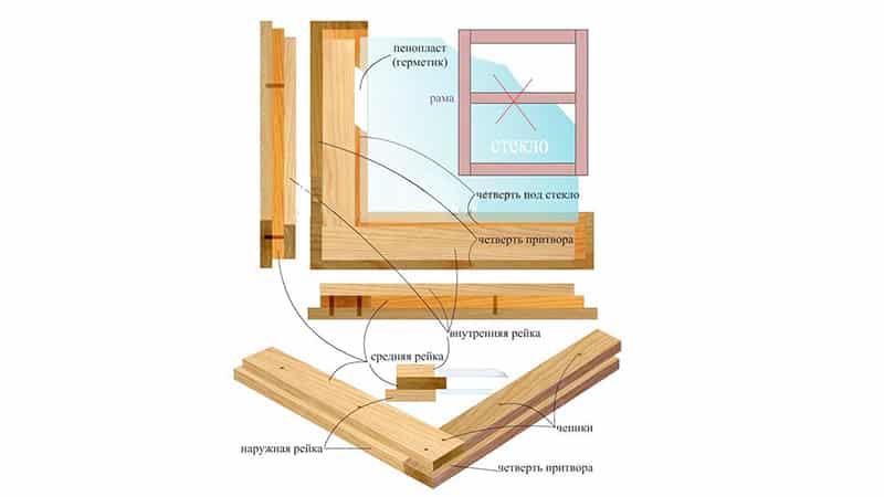 Как сделать деревянное окно своими руками пошагово