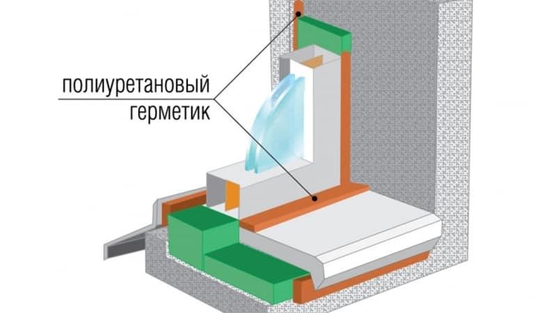 Монтаж окон пвх по госту инструкция