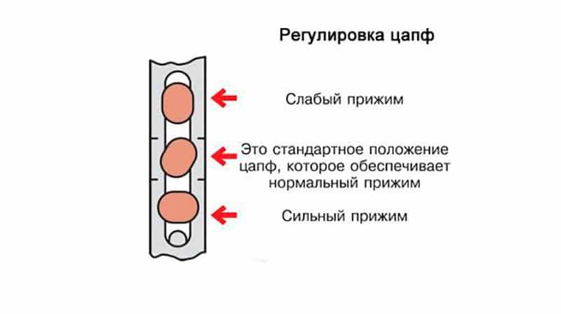 Регулировка фурнитуры maco.