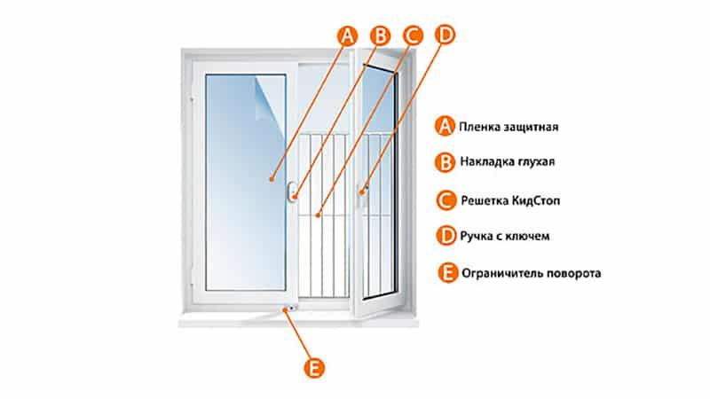 Защита от выпадения детей на окна