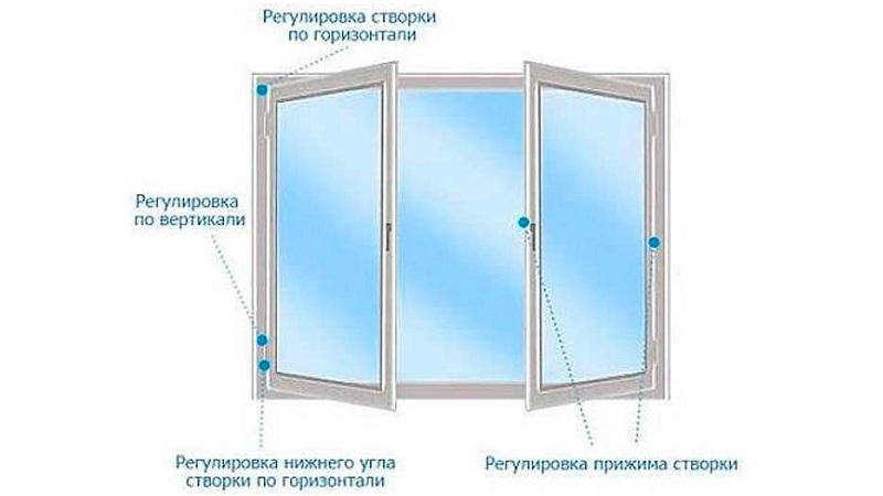 Как производится регулировка пластиковых окон