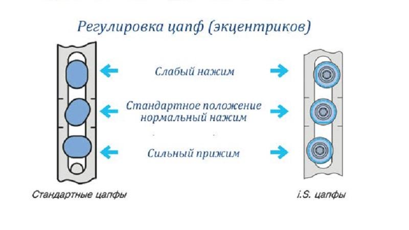 Ремонт балконной пластиковой двери: основные причины неисправностей и способы их устранения